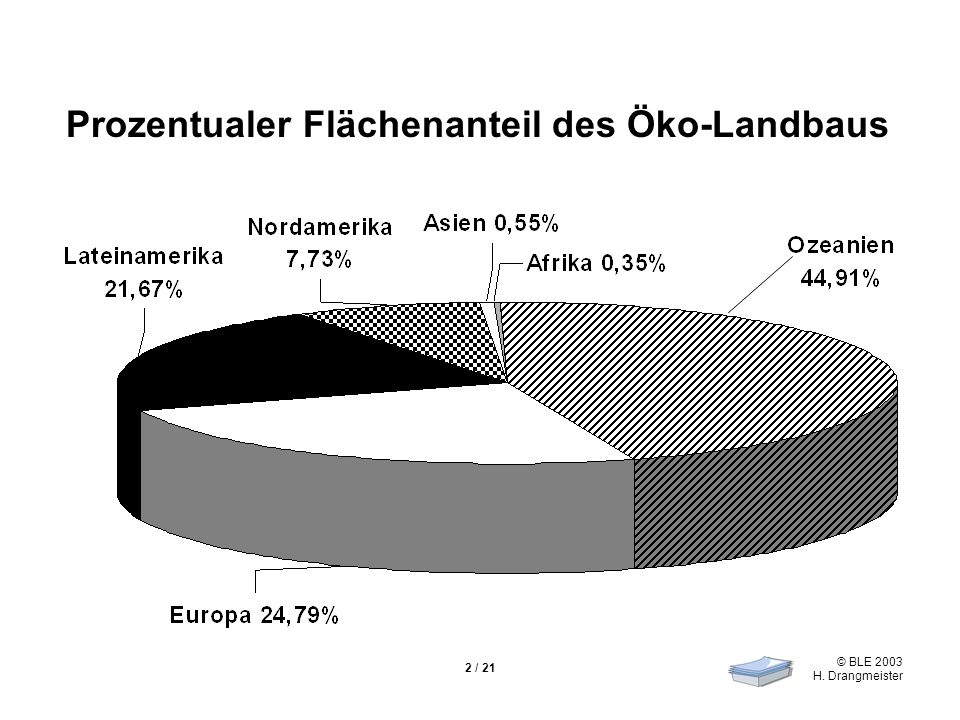 Prozentualer Flächenanteil des Öko-Landbaus