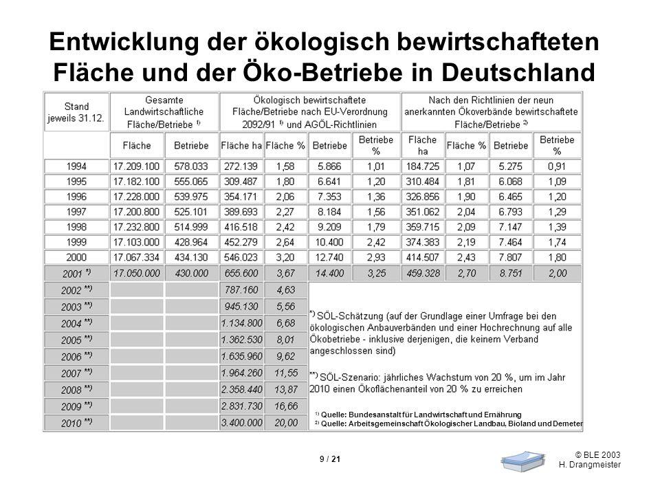Entwicklung der ökologisch bewirtschafteten Fläche und der Öko-Betriebe in Deutschland