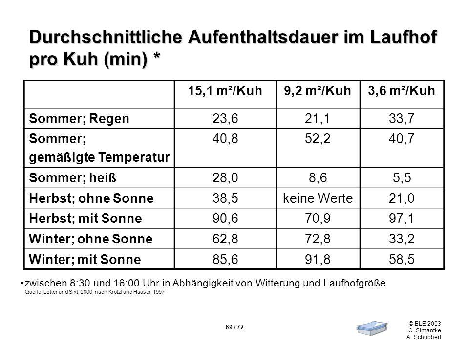 Durchschnittliche Aufenthaltsdauer im Laufhof pro Kuh (min) *