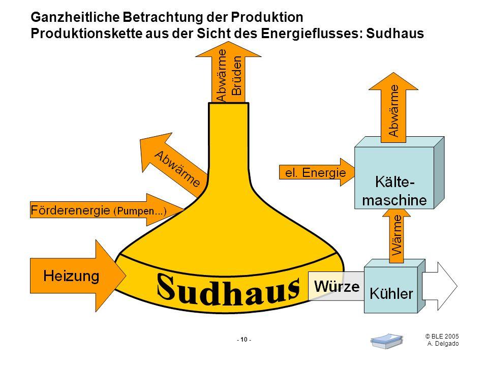 Ganzheitliche Betrachtung der Produktion