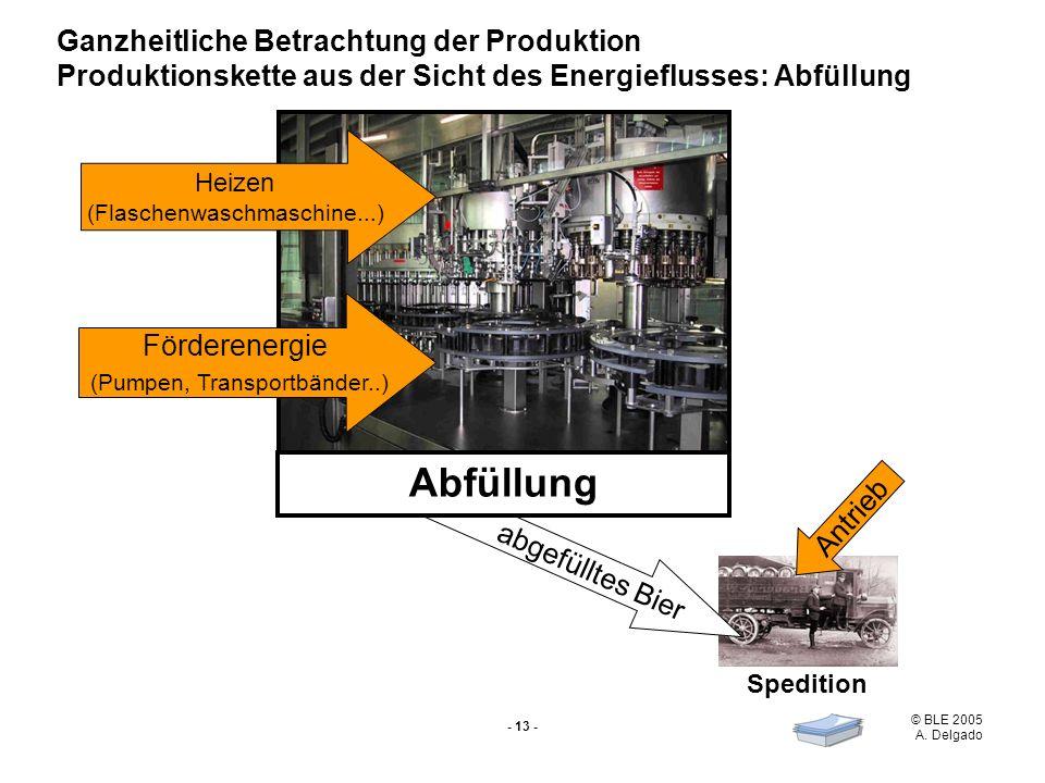 Abfüllung Ganzheitliche Betrachtung der Produktion