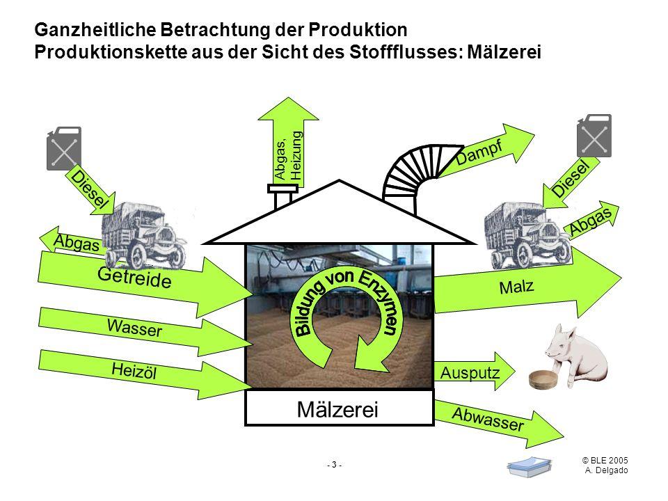Mälzerei Getreide Ganzheitliche Betrachtung der Produktion