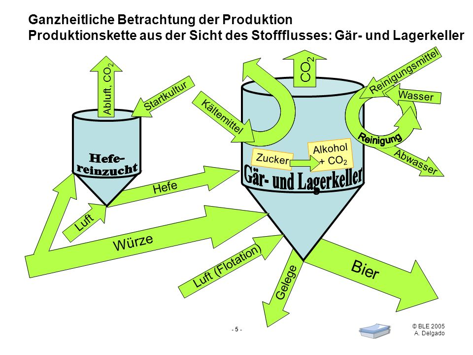 Bier CO Würze Ganzheitliche Betrachtung der Produktion