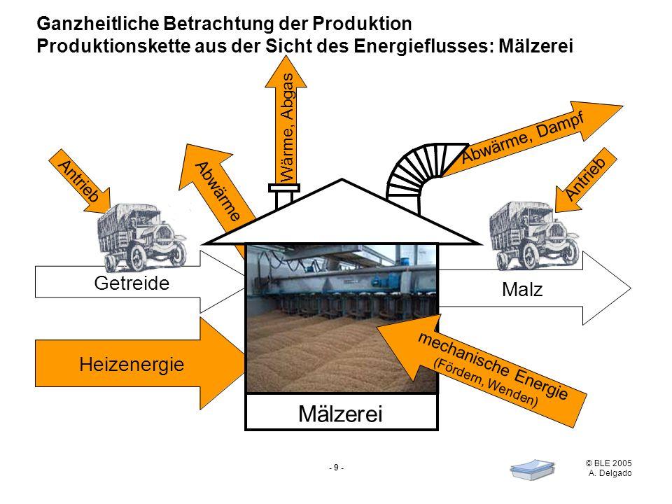 Mälzerei Getreide Malz Heizenergie