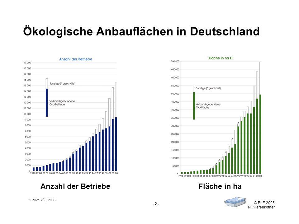 Ökologische Anbauflächen in Deutschland