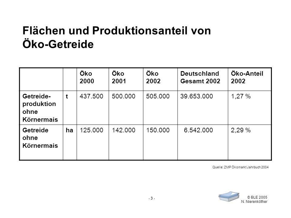 Flächen und Produktionsanteil von Öko-Getreide