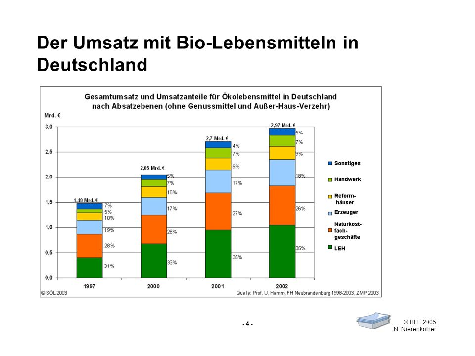 Der Umsatz mit Bio-Lebensmitteln in Deutschland