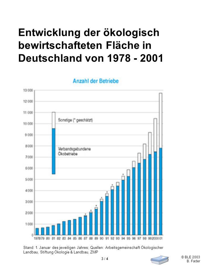 Entwicklung der ökologisch bewirtschafteten Fläche in Deutschland von 1978 - 2001