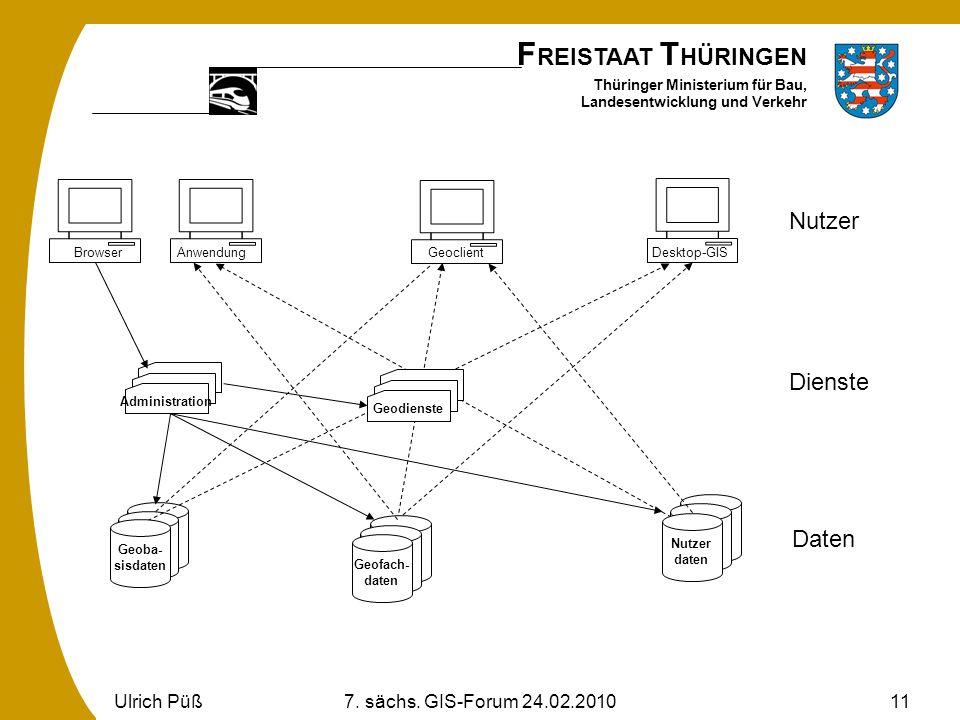 Nutzer Dienste Daten Ulrich Püß 7. sächs. GIS-Forum 24.02.2010 Browser