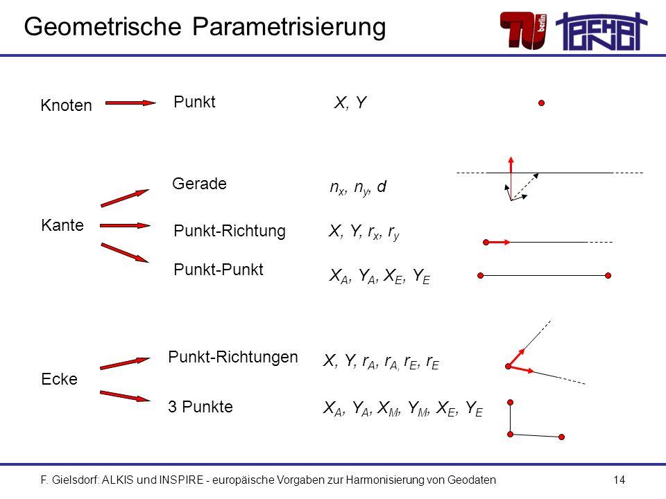 Geometrische Parametrisierung