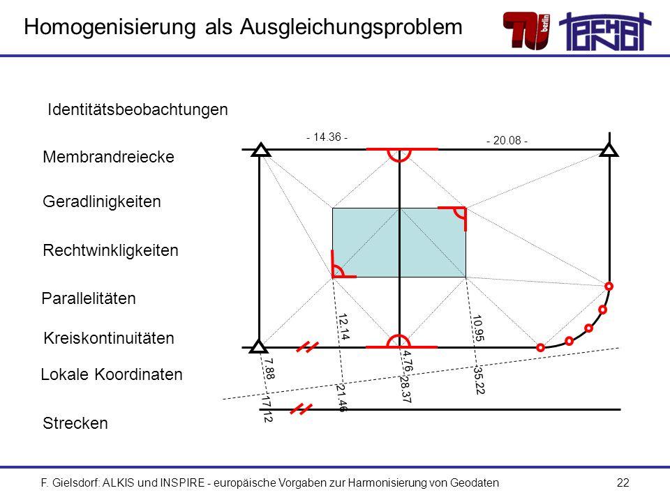 Homogenisierung als Ausgleichungsproblem