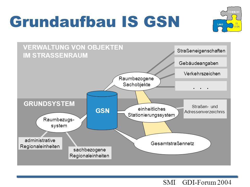 Grundaufbau IS GSN . . . SMI GDI-Forum 2004 VERWALTUNG VON OBJEKTEN