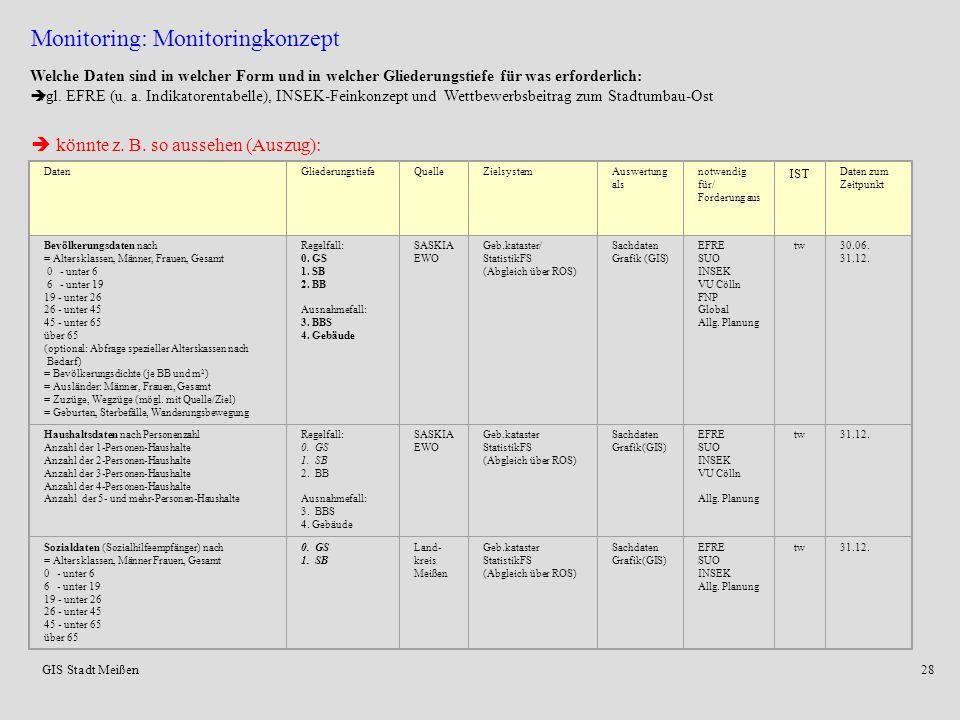 Monitoring: Monitoringkonzept