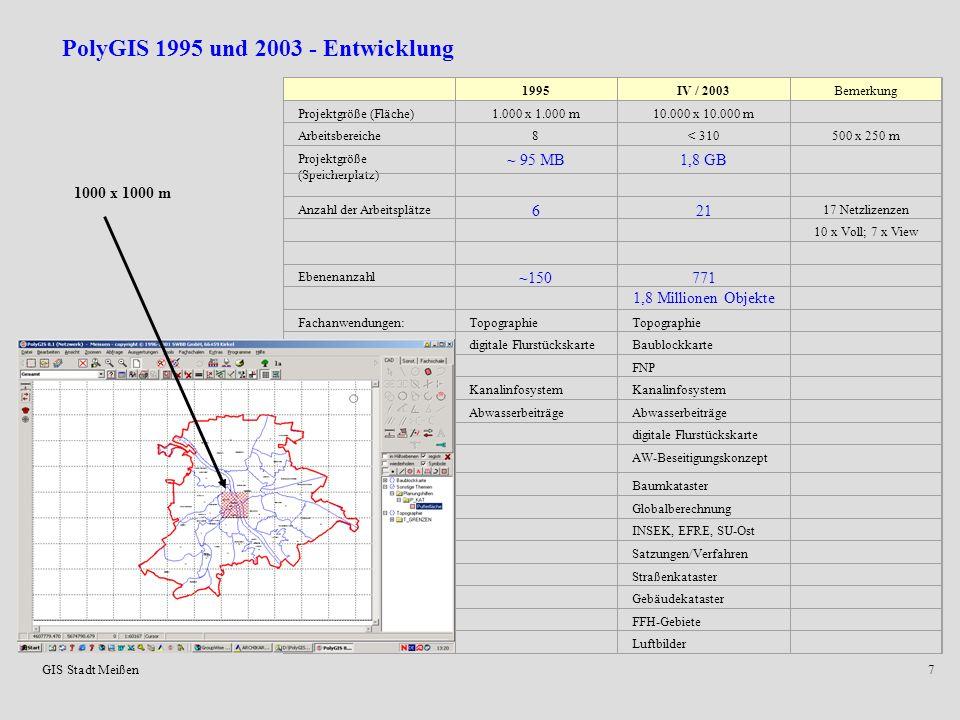 PolyGIS 1995 und 2003 - Entwicklung