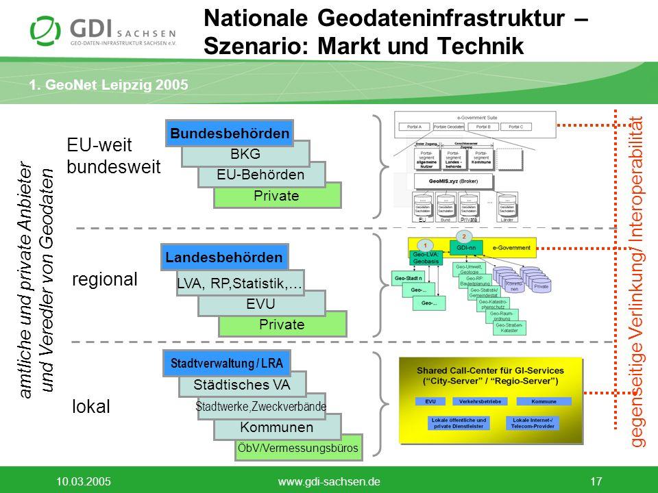 Nationale Geodateninfrastruktur – Szenario: Markt und Technik