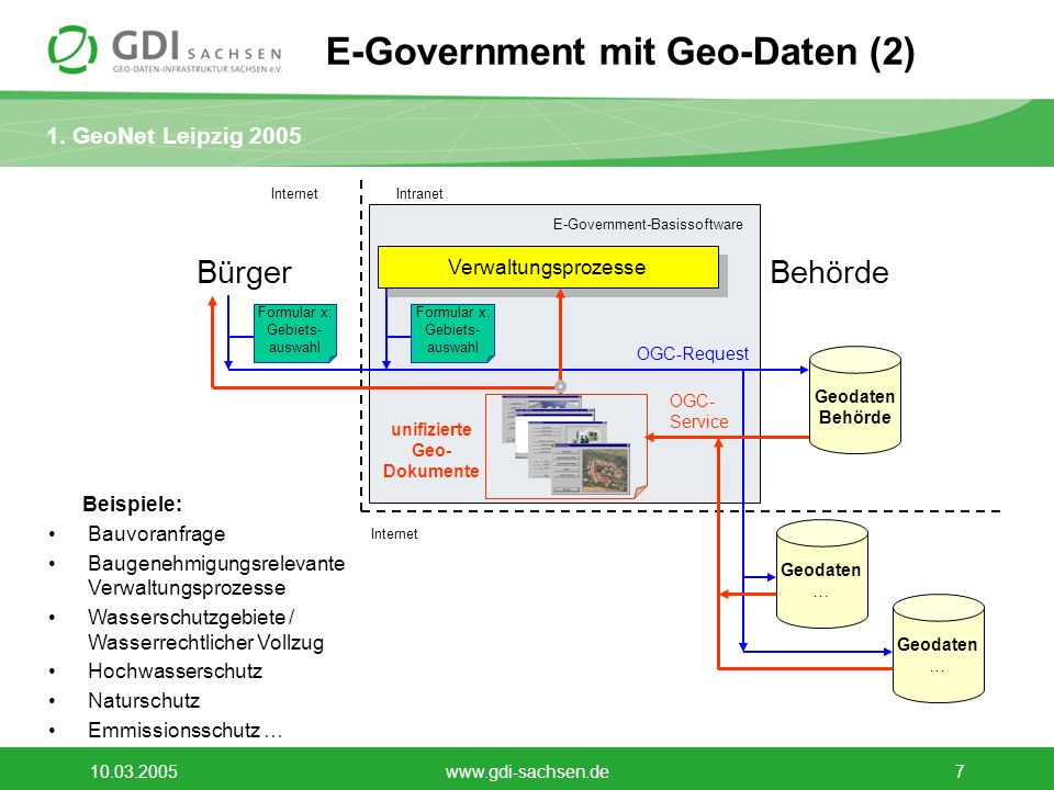 E-Government mit Geo-Daten (2)