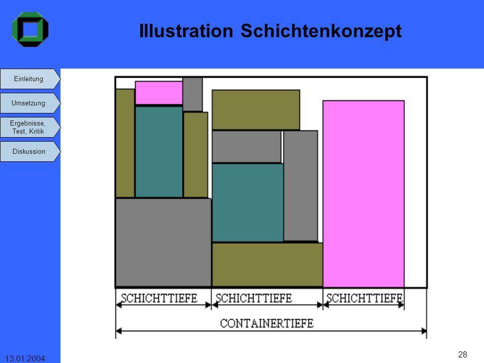 Illustration Schichtenkonzept