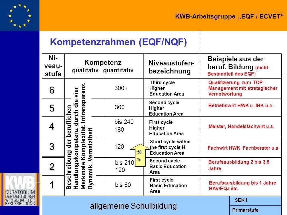 Kompetenzrahmen (EQF/NQF) qualitativ quantitativ