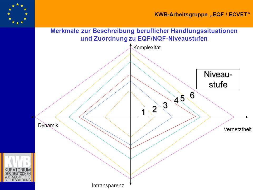 Merkmale zur Beschreibung beruflicher Handlungssituationen und Zuordnung zu EQF/NQF-Niveaustufen