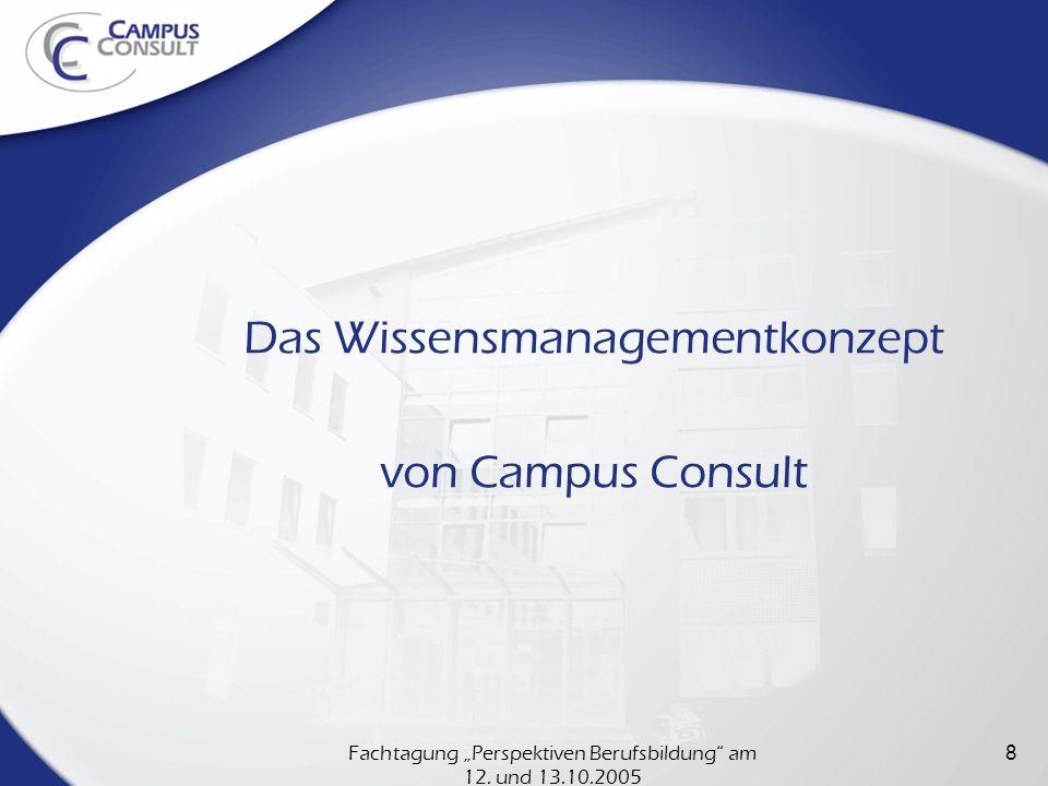Das Wissensmanagementkonzept von Campus Consult