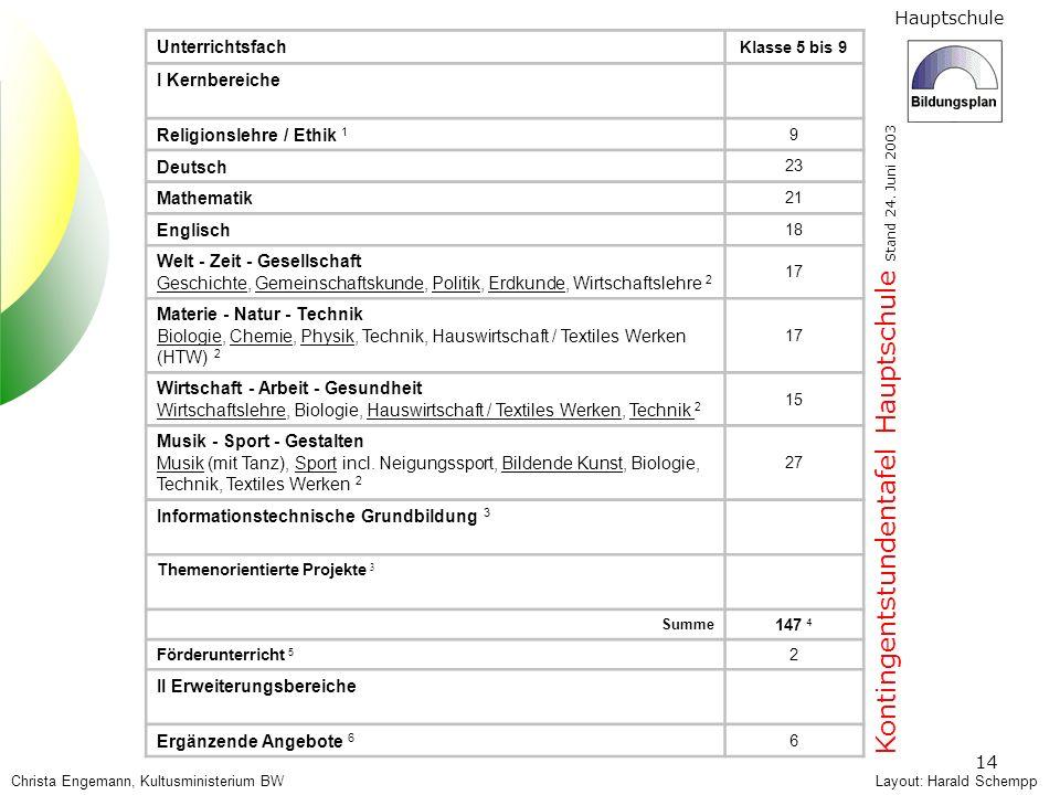Kontingentstundentafel Hauptschule Stand 24. Juni 2003