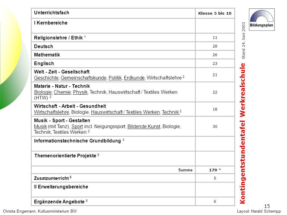 Kontingentstundentafel Werkrealschule Stand 24. Juni 2003