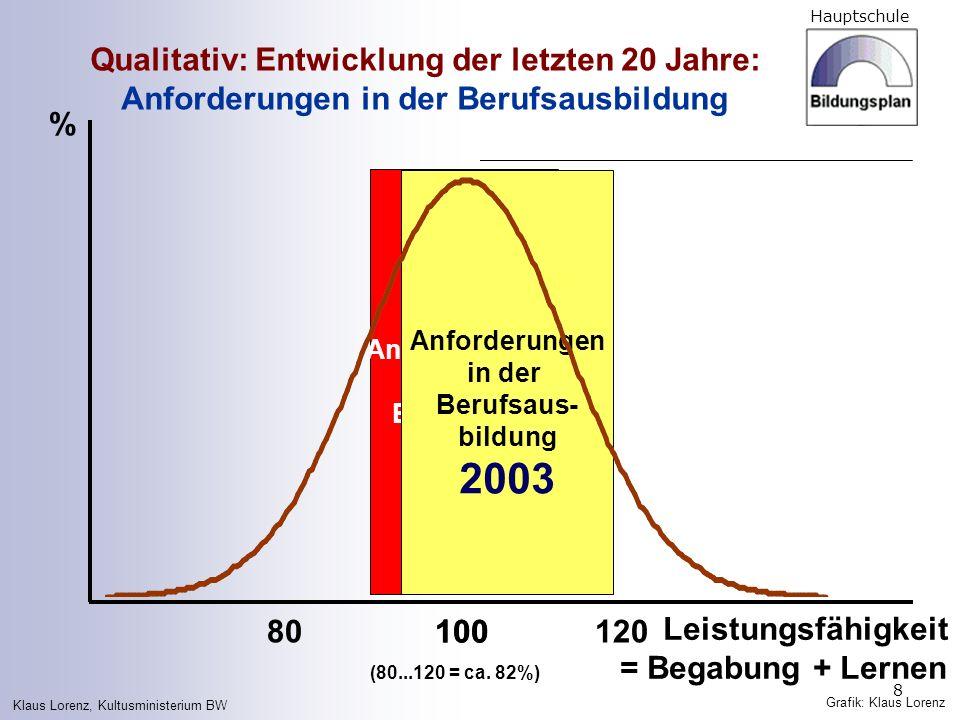 2003 Qualitativ: Entwicklung der letzten 20 Jahre: