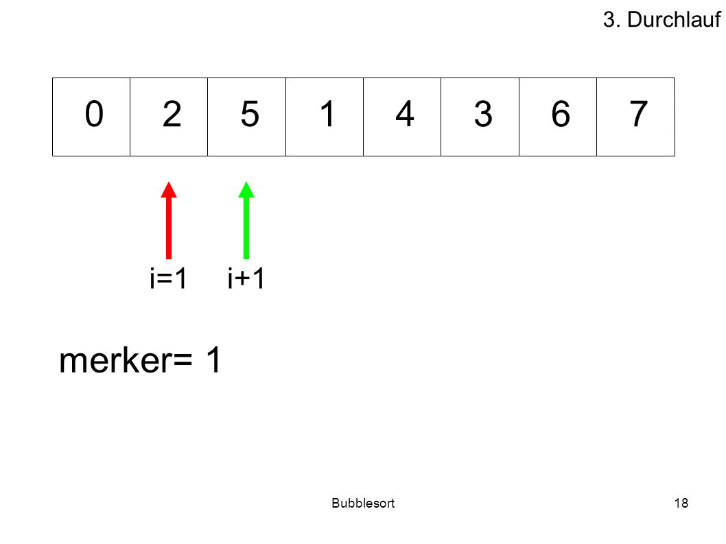 3. Durchlauf 2 5 1 4 3 6 7 i=1 i+1 merker= 1 Bubblesort