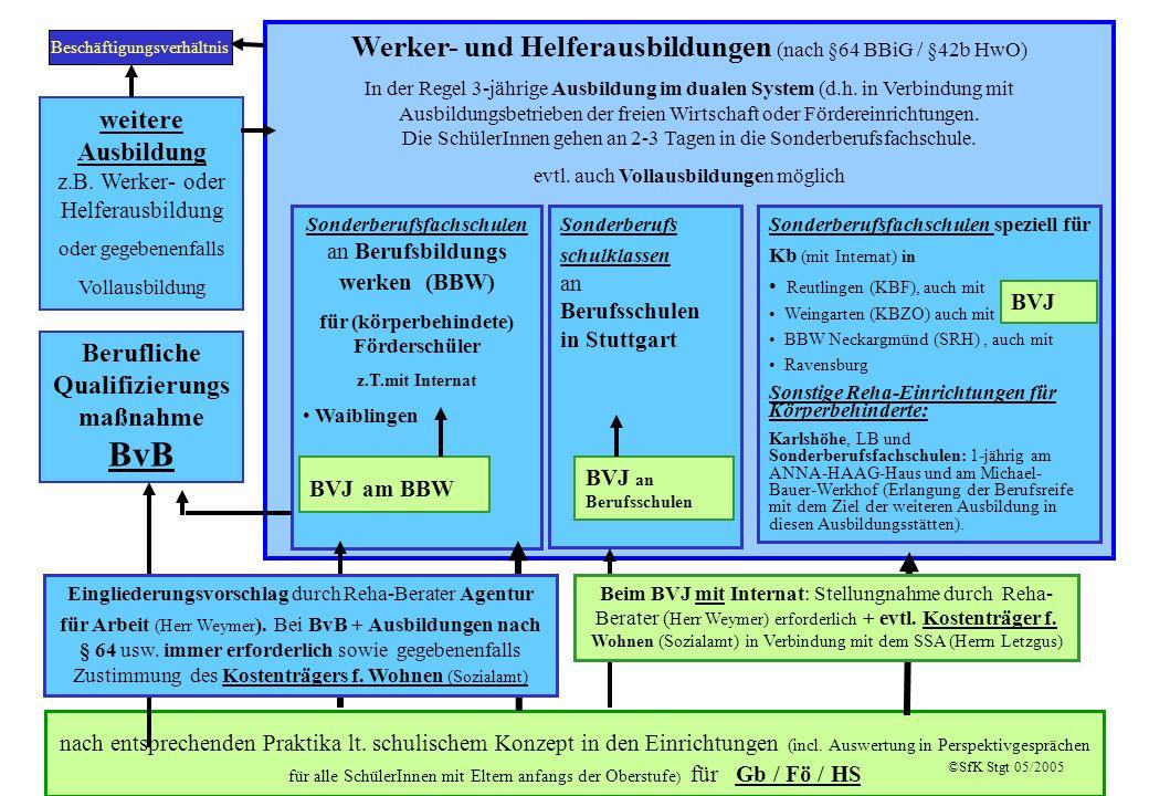 Werker- und Helferausbildungen (nach §64 BBiG / §42b HwO)