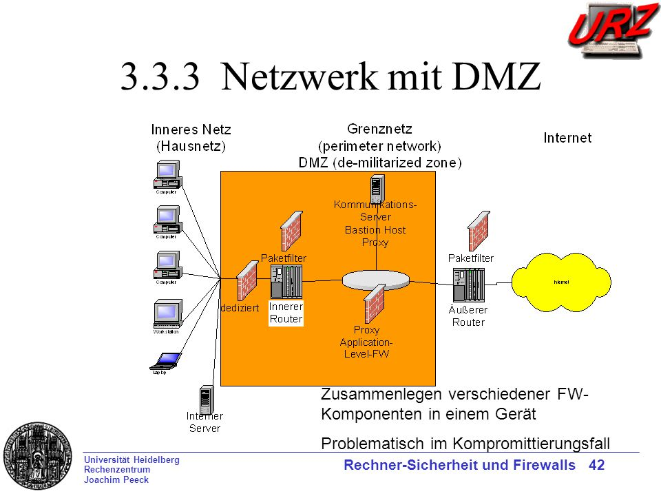 3.3.3 Netzwerk mit DMZ Zusammenlegen verschiedener FW-Komponenten in einem Gerät.