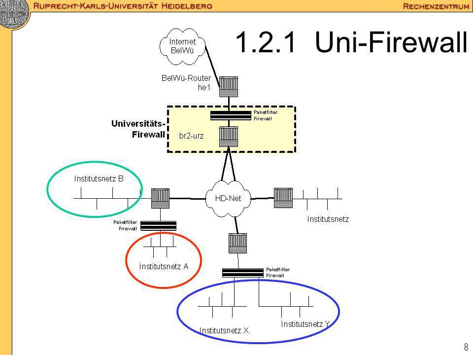 1.2.1 Uni-Firewall