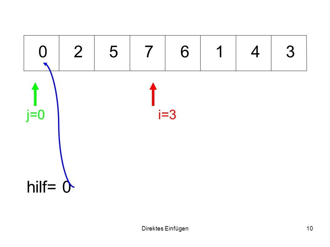 2 5 7 6 1 4 3 j=0 i=3 hilf= 0 Direktes Einfügen
