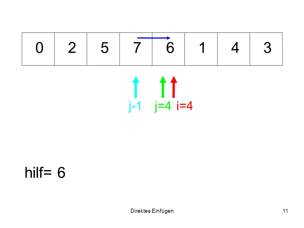 2 5 7 6 1 4 3 j-1 j=4 i=4 hilf= 6 Direktes Einfügen
