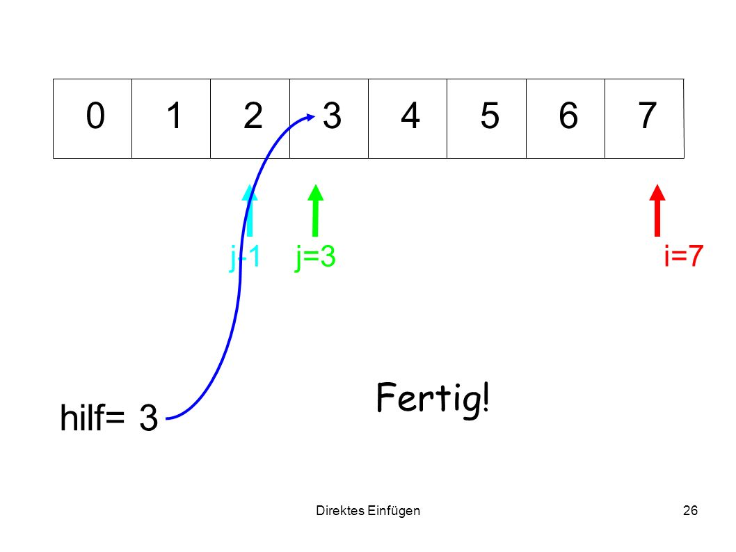1 2 3 4 5 6 7 j-1 j=3 i=7 Fertig! hilf= 3 Direktes Einfügen