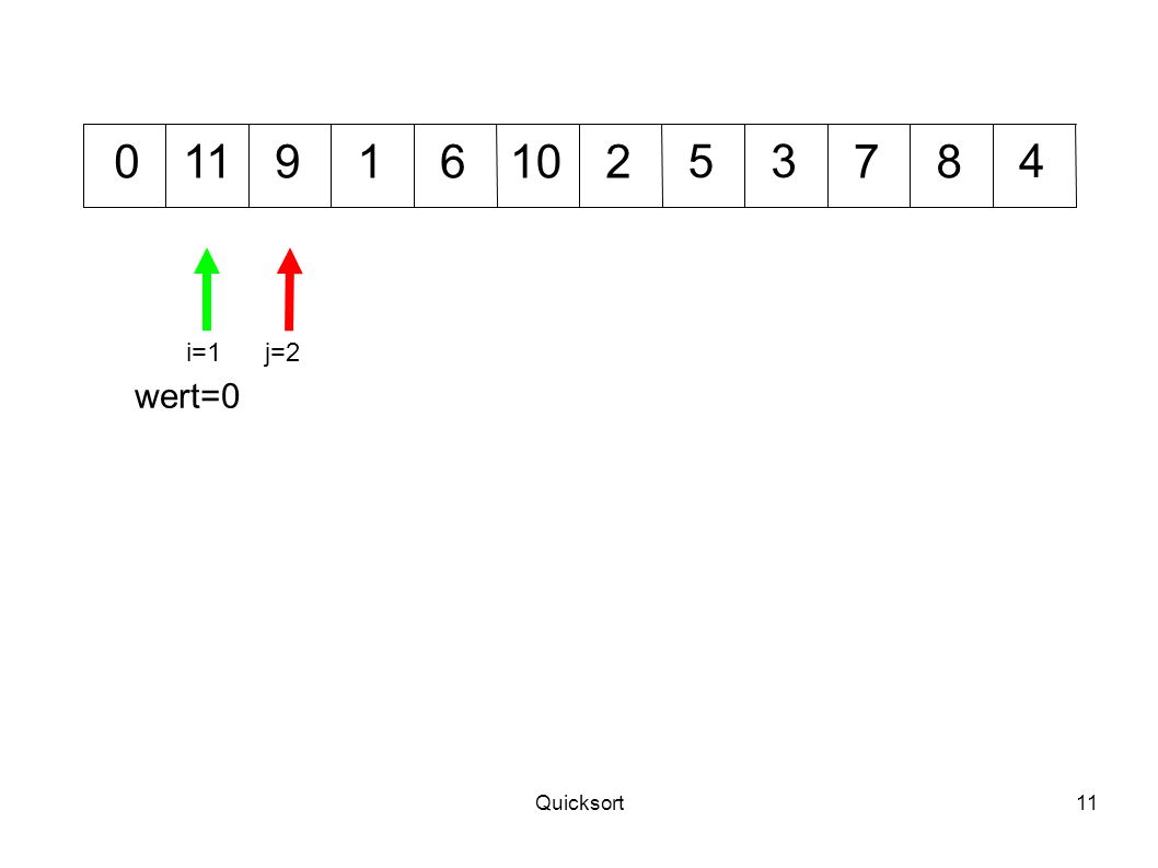 11 9 1 6 10 2 5 3 7 8 4 i=1 j=2 wert=0 Quicksort
