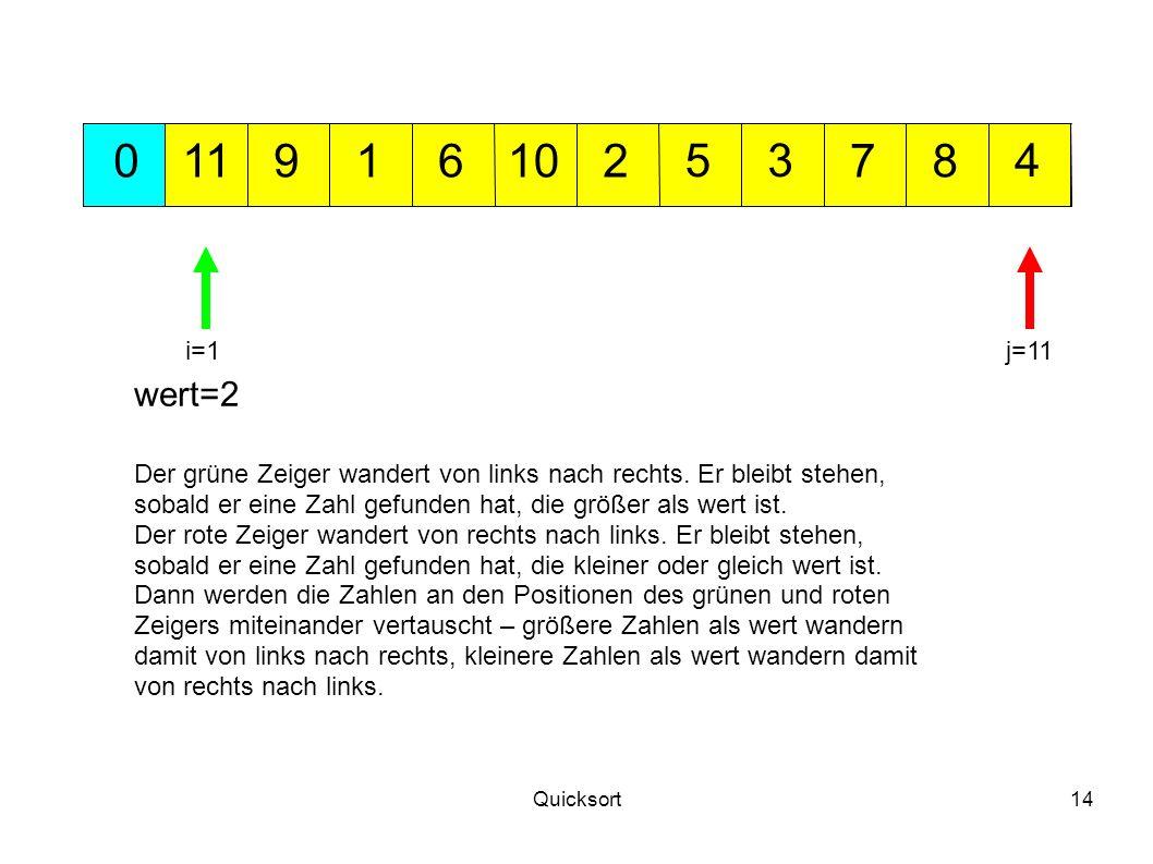 11 9. 1. 6. 10. 2. 5. 3. 7. 8. 4. i=1. j=11. wert=2. Der grüne Zeiger wandert von links nach rechts. Er bleibt stehen,