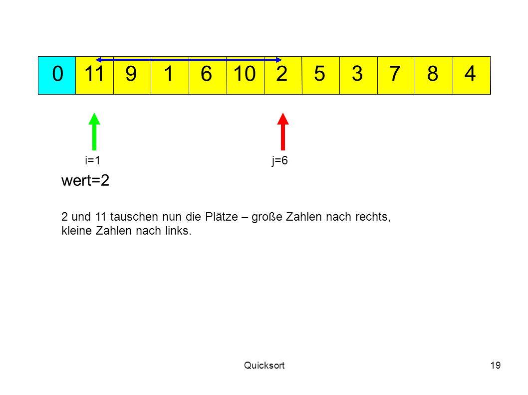 11 9. 1. 6. 10. 2. 5. 3. 7. 8. 4. i=1. j=6. wert=2. 2 und 11 tauschen nun die Plätze – große Zahlen nach rechts,