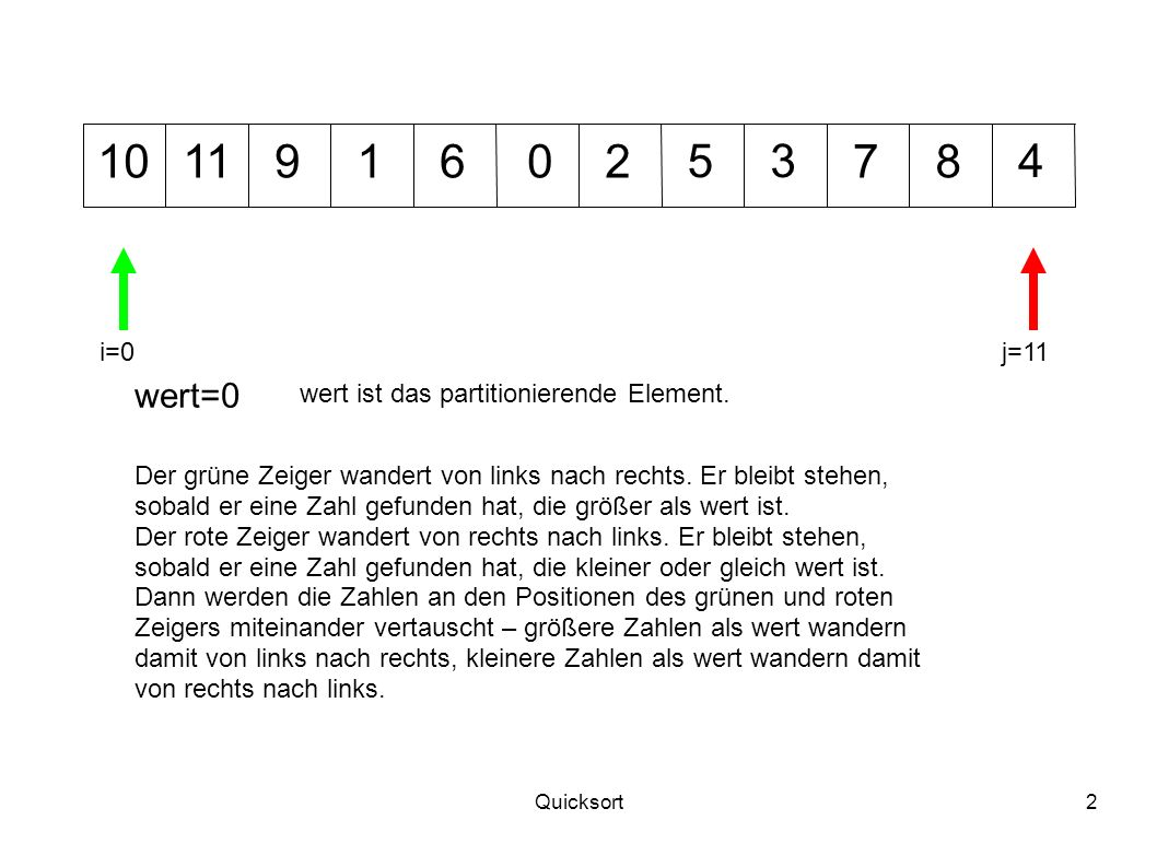 10 11. 9. 1. 6. 2. 5. 3. 7. 8. 4. i=0. j=11. wert=0. wert ist das partitionierende Element.