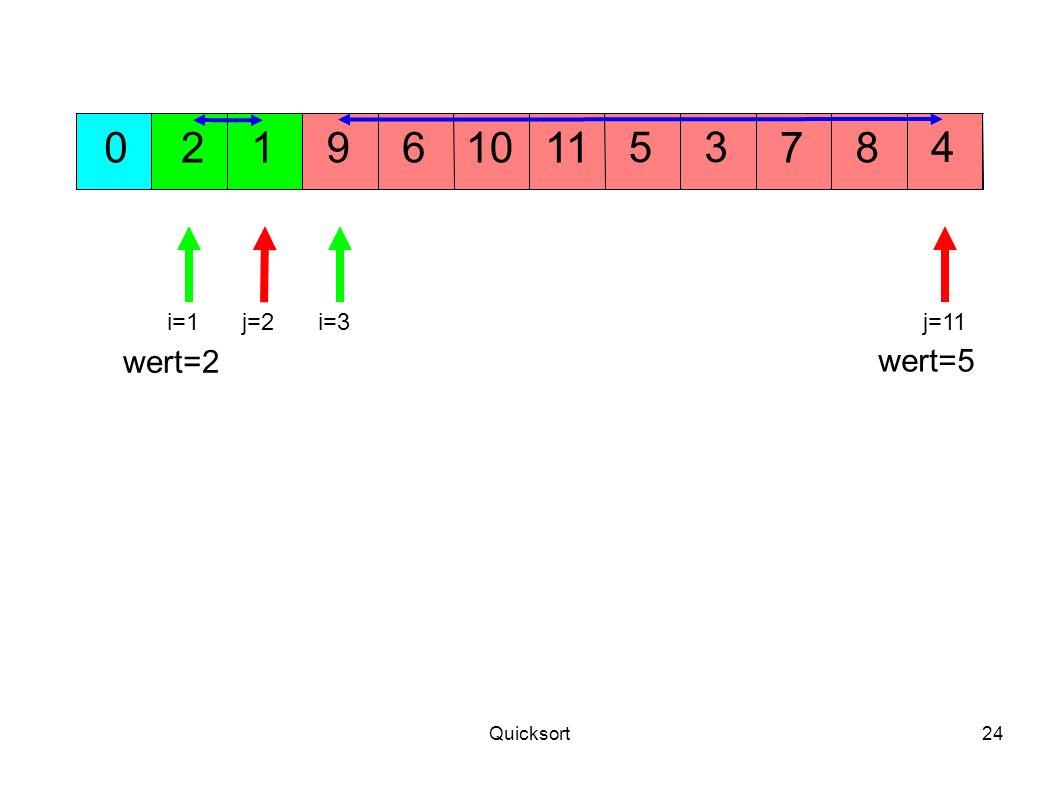 2 1 9 6 10 11 5 3 7 8 4 i=1 j=2 i=3 j=11 wert=2 wert=5 Quicksort