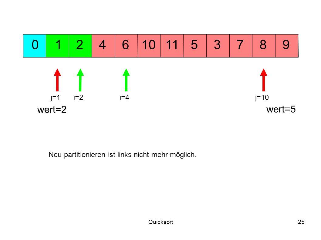 1 2. 4. 6. 10. 11. 5. 3. 7. 8. 9. j=1. i=2. i=4. j=10. wert=2. wert=5. Neu partitionieren ist links nicht mehr möglich.