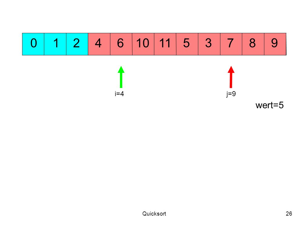 1 2 4 6 10 11 5 3 7 8 9 i=4 j=9 wert=5 Quicksort