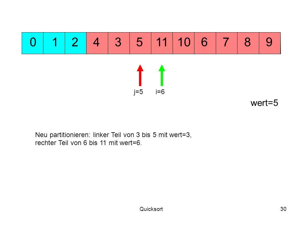 1 2. 4. 3. 5. 11. 10. 6. 7. 8. 9. j=5. i=6. wert=5. Neu partitionieren: linker Teil von 3 bis 5 mit wert=3,
