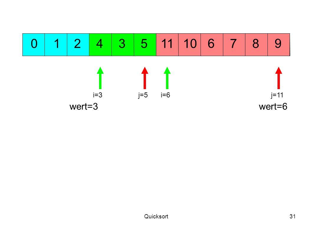 1 2 4 3 5 11 10 6 7 8 9 i=3 j=5 i=6 j=11 wert=3 wert=6 Quicksort