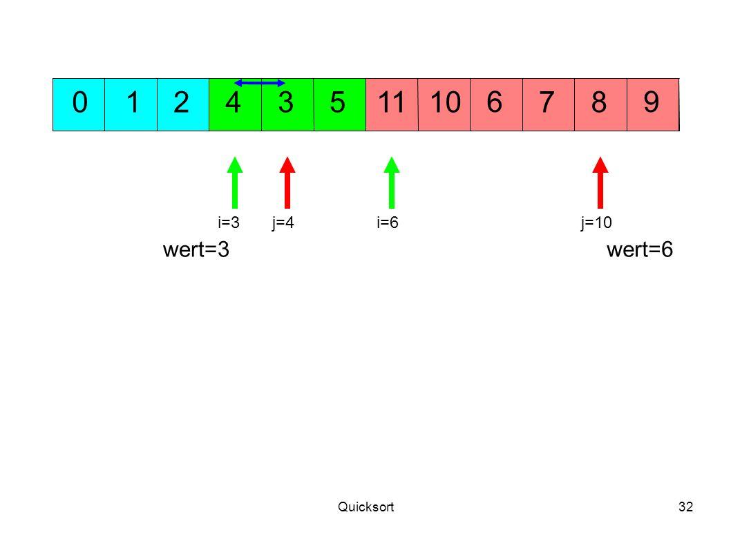 1 2 4 3 5 11 10 6 7 8 9 i=3 j=4 i=6 j=10 wert=3 wert=6 Quicksort