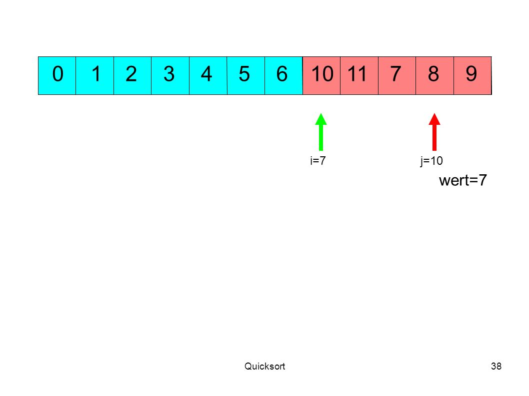 1 2 3 4 5 6 10 11 7 8 9 i=7 j=10 wert=7 Quicksort