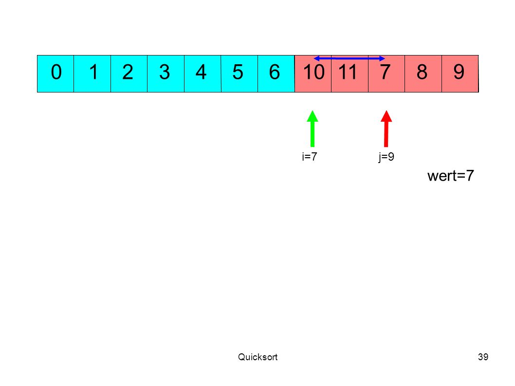 1 2 3 4 5 6 10 11 7 8 9 i=7 j=9 wert=7 Quicksort