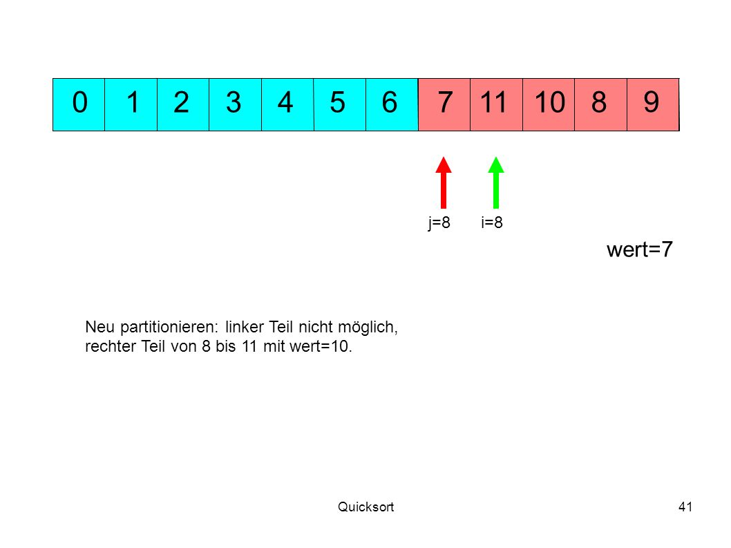 1 2. 3. 4. 5. 6. 7. 11. 10. 8. 9. j=8. i=8. wert=7. Neu partitionieren: linker Teil nicht möglich,