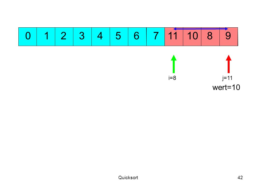 1 2 3 4 5 6 7 11 10 8 9 i=8 j=11 wert=10 Quicksort