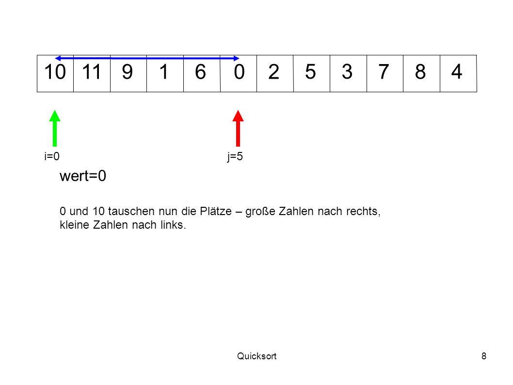 10 11. 9. 1. 6. 2. 5. 3. 7. 8. 4. i=0. j=5. wert=0. 0 und 10 tauschen nun die Plätze – große Zahlen nach rechts,
