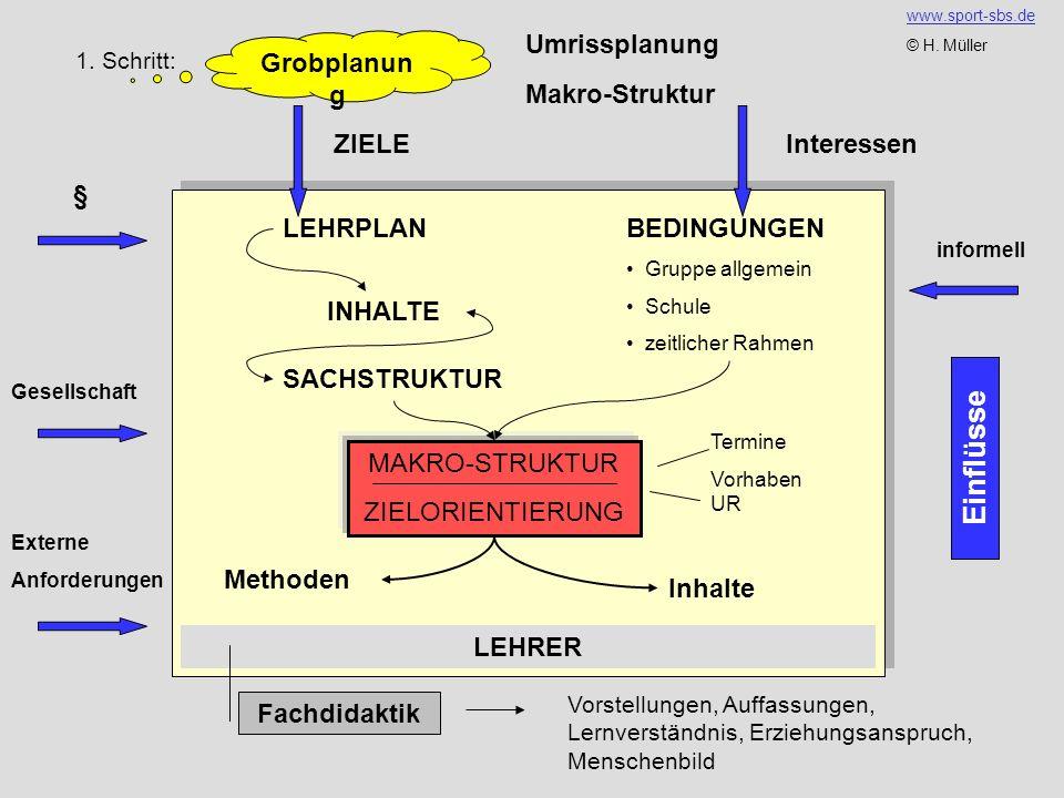 Einflüsse Umrissplanung Grobplanung Makro-Struktur ZIELE Interessen ...
